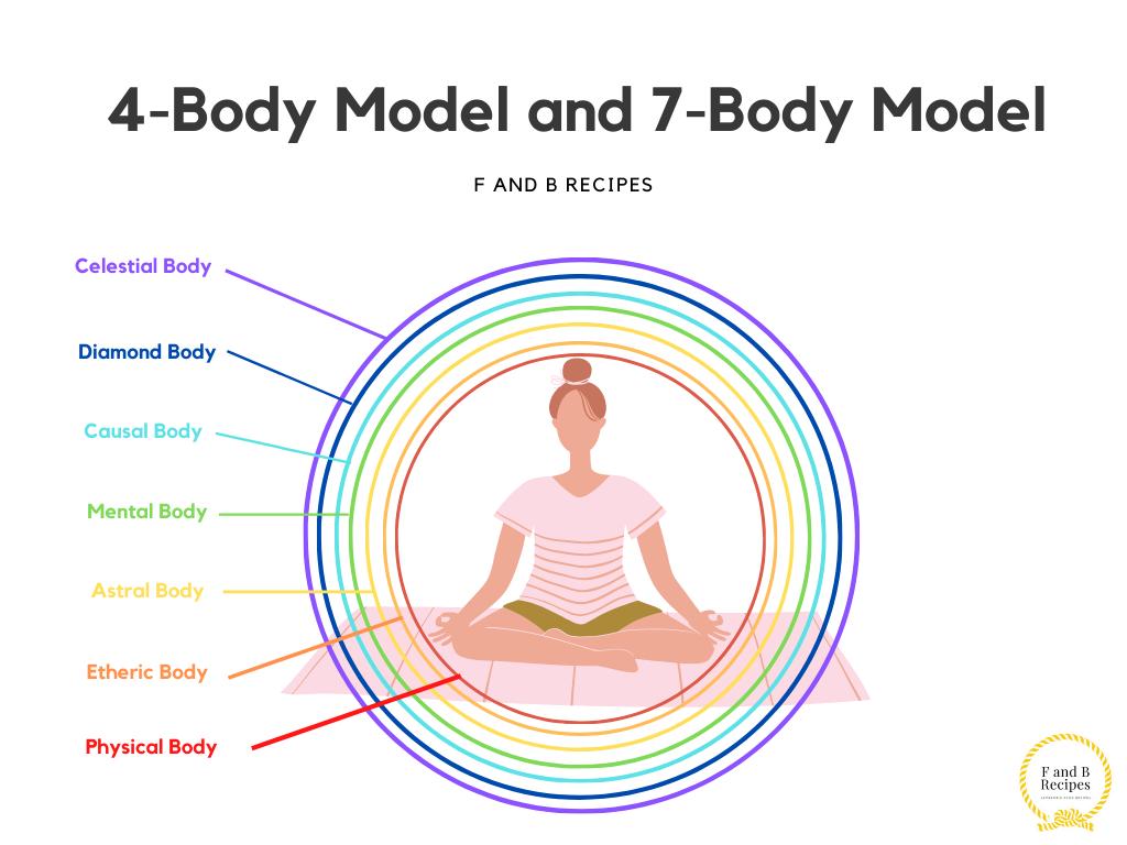 Models used in Multidimensional Healing