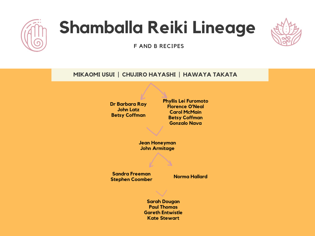 Shamballa Reiki Lineage