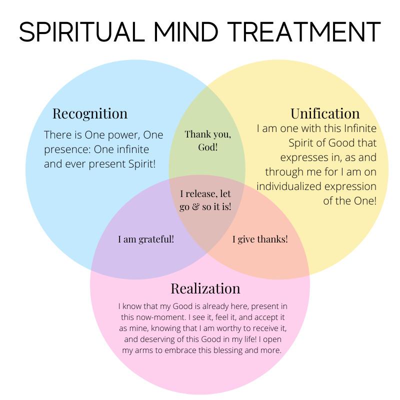 5 Steps of Spiritual Mind Treatment