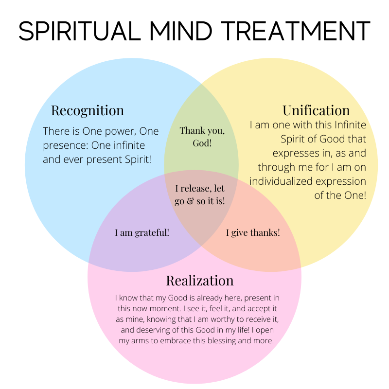 5 Steps of Spiritual Mind Treatment